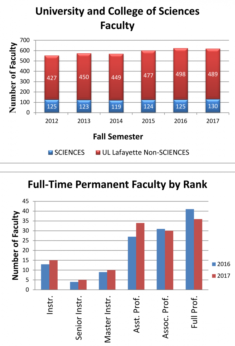 Figure 3. Faculty Comparison