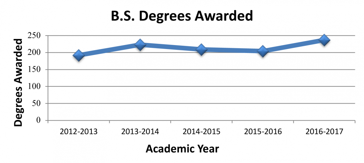 Figure 6. Bachelor of Science Degrees Awarded
