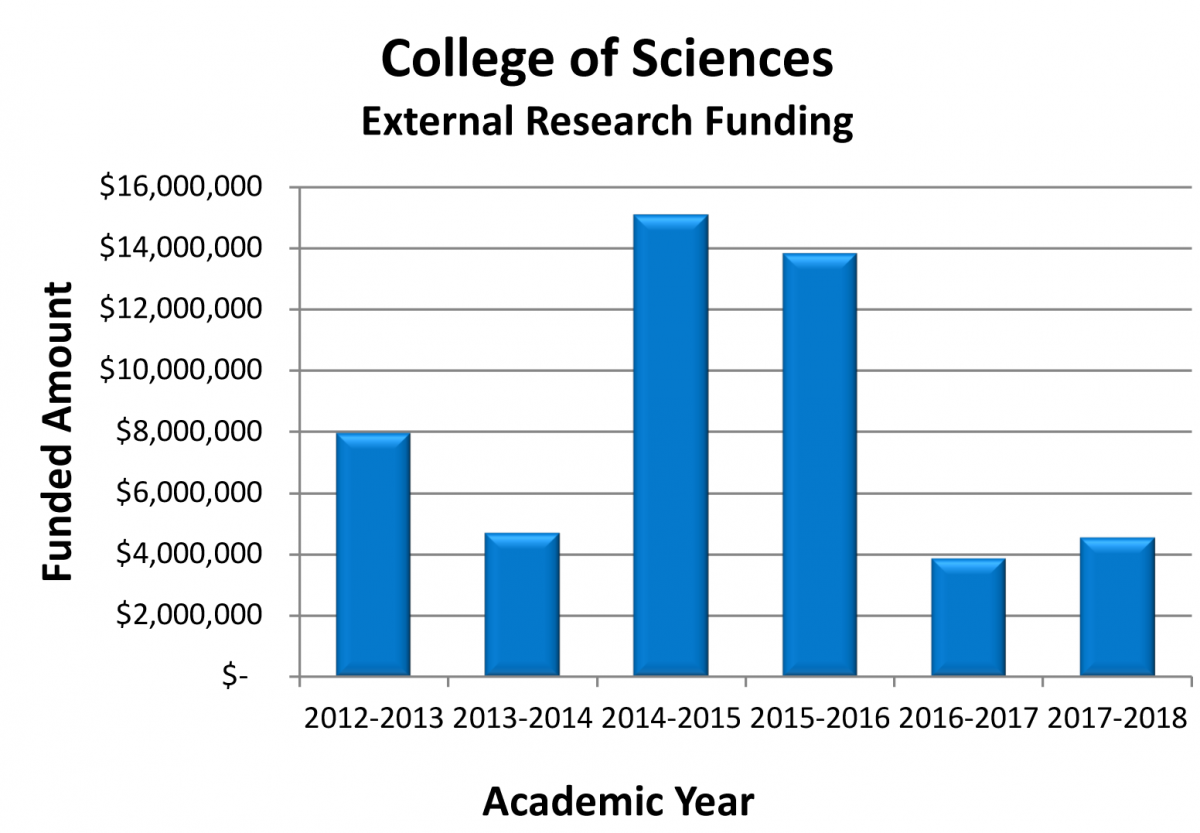 Figure 9. New External Research Funding<br />Data Source: Sponsored Programs Finance Administration and Compliance (SPFAC)