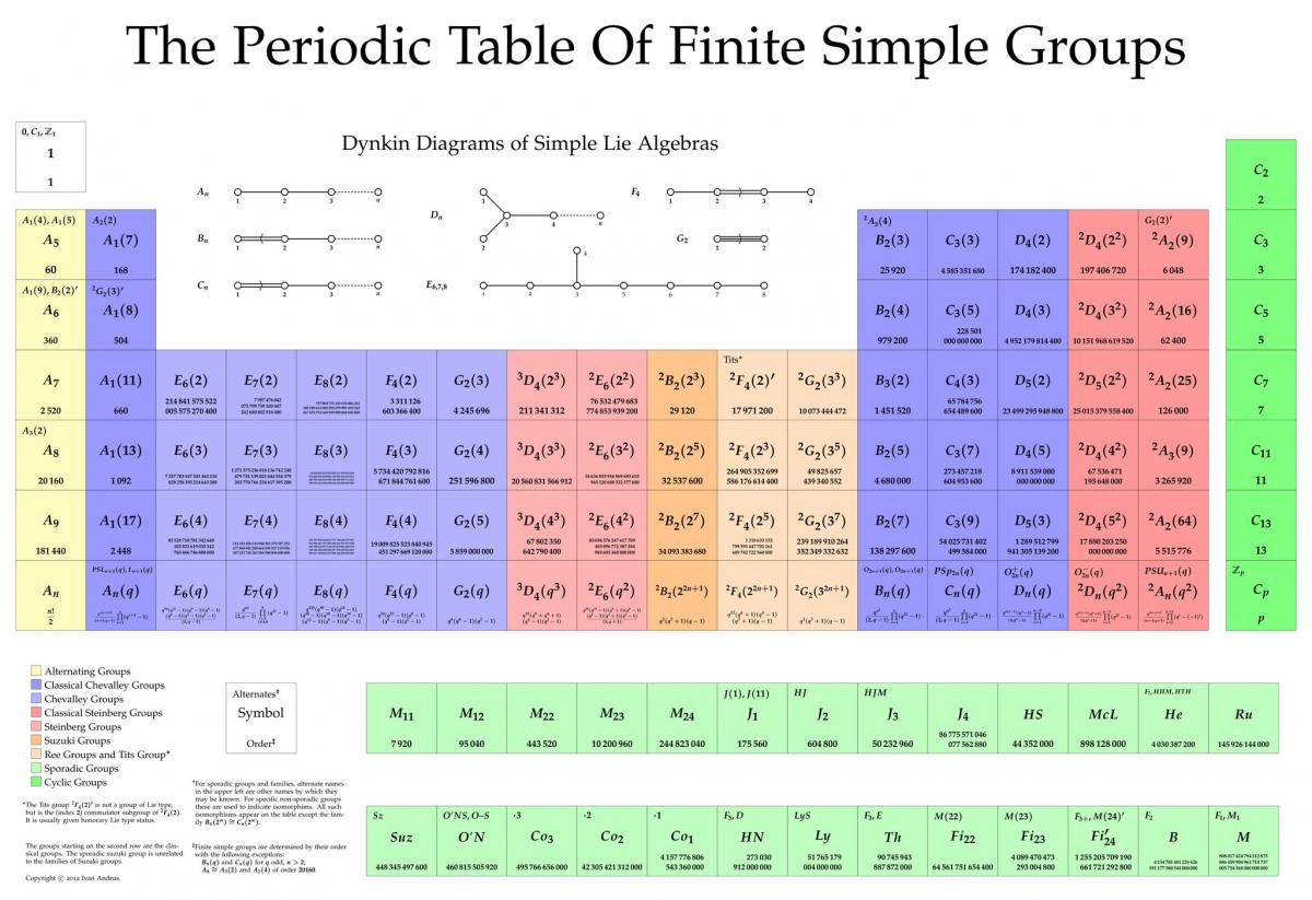 Periodic Table of Finite Simple Groups (copyright Ivan Andrus)